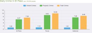 El Paso Crime Chart